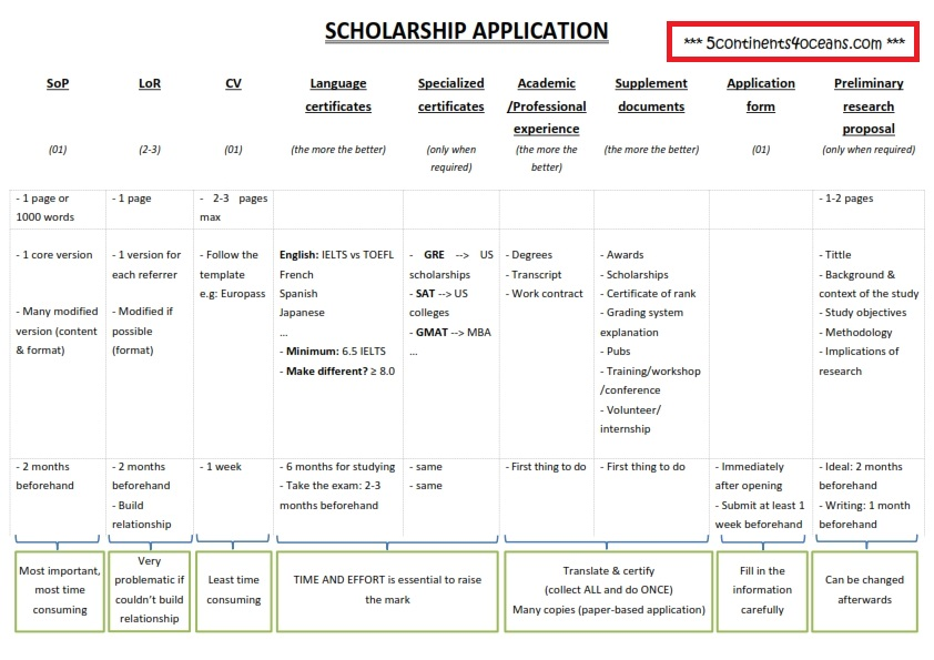 scholarship-application-matrix_001